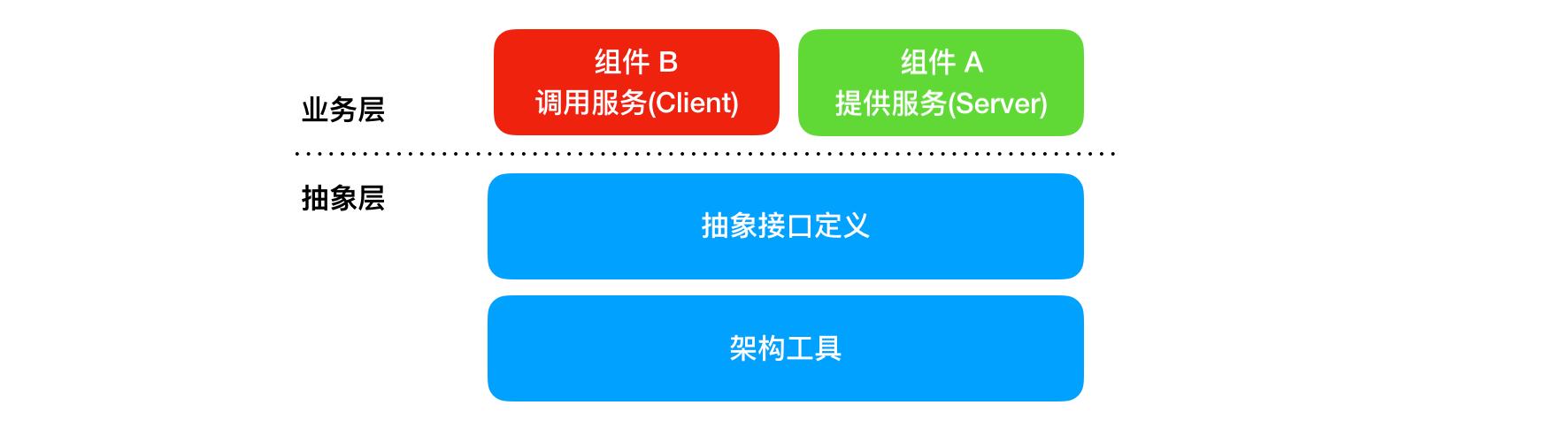 图1-1 模型设计