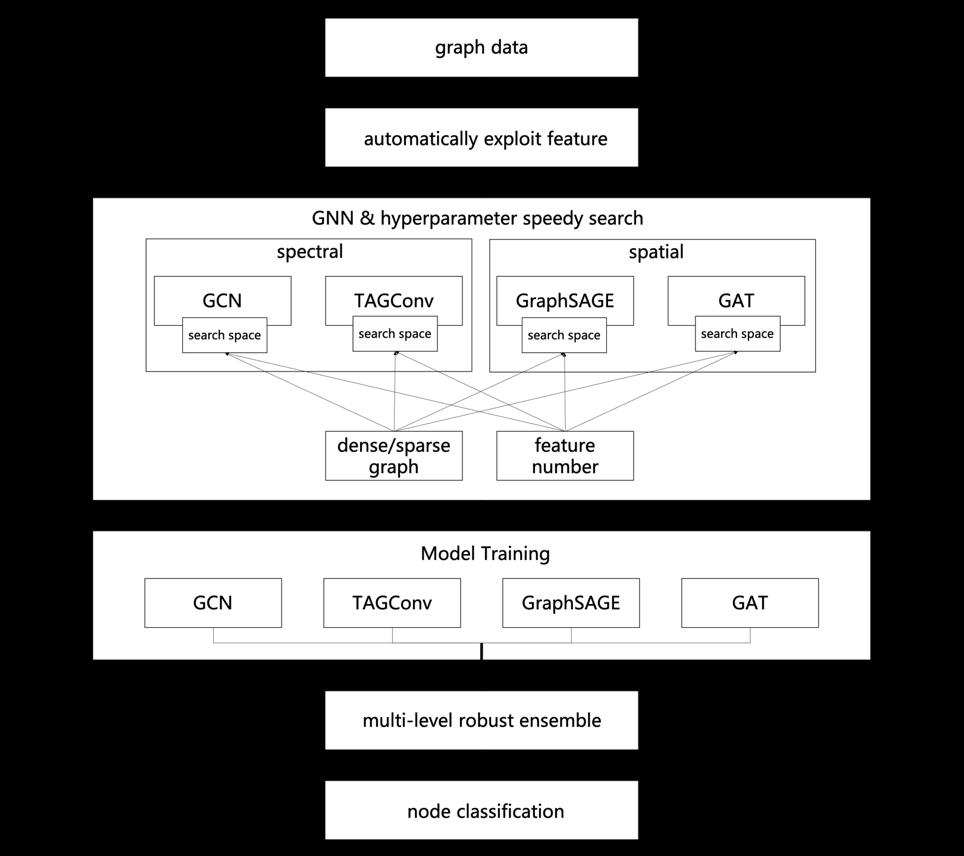 图5 自动化图学习框架