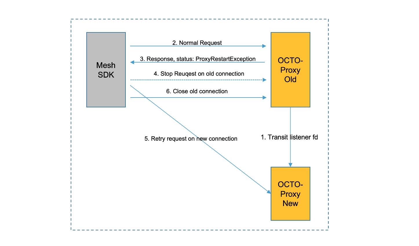 图6 客户端SDK/代理相互配合进行热升级