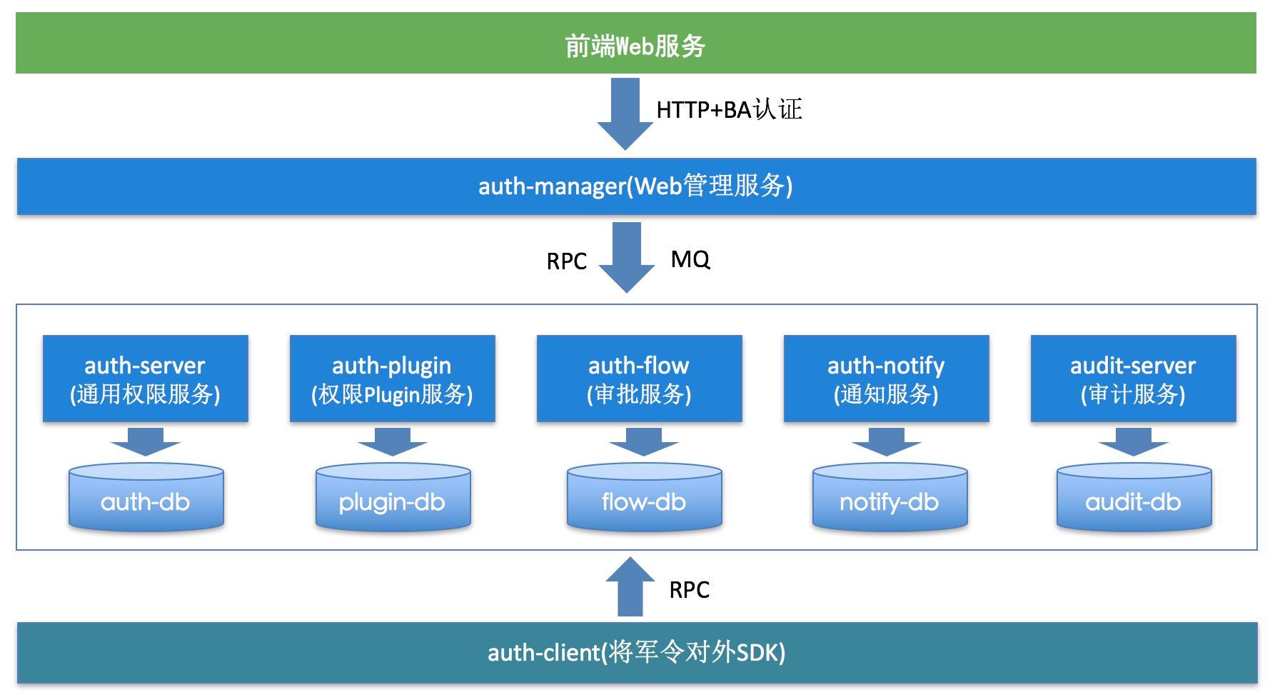 图12 微服务架构