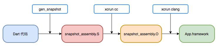 图4 App.framework生成流程示意图