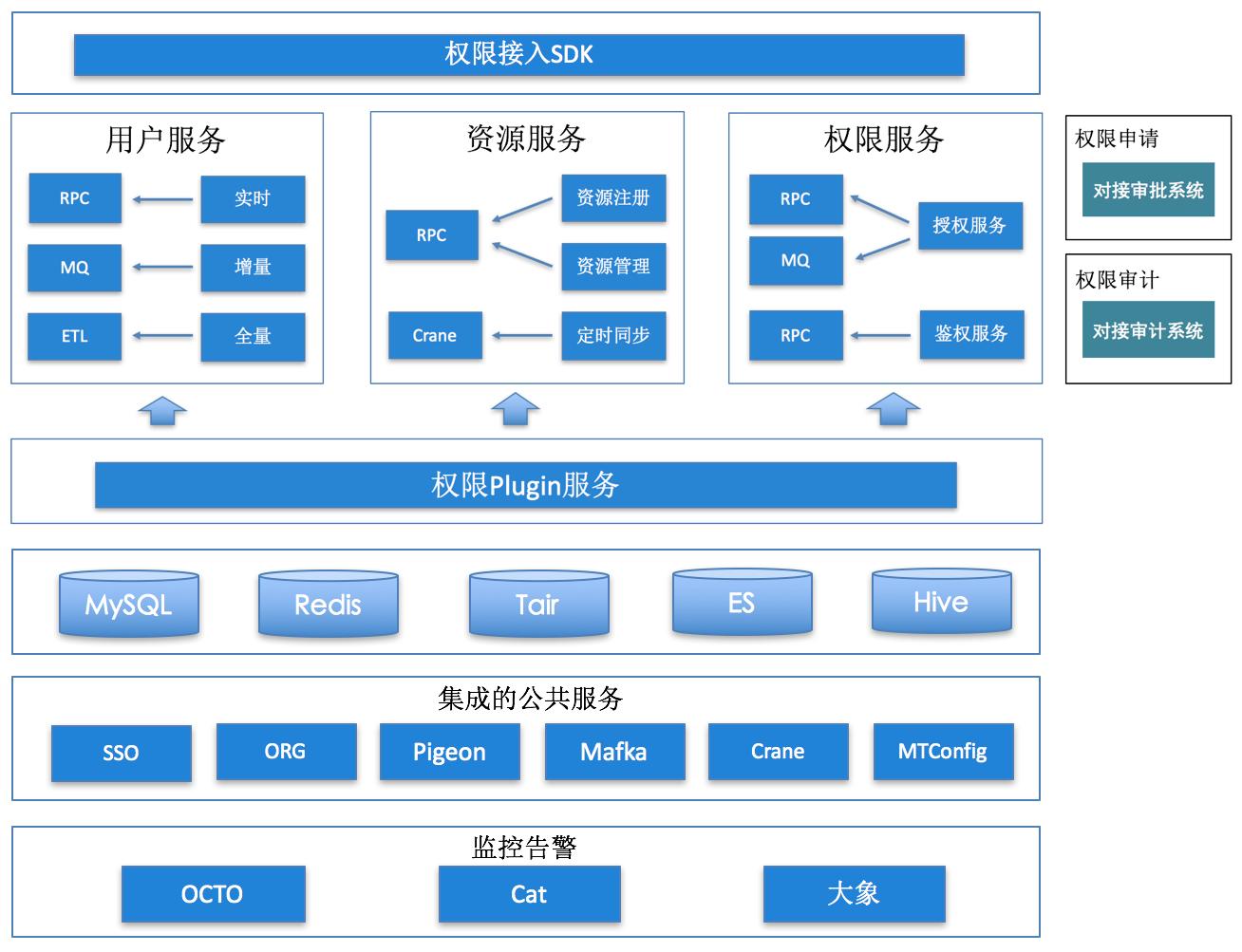 图9 权限系统架构