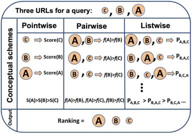 图2 Pointwise、Pairwise、Listwise训练的目标