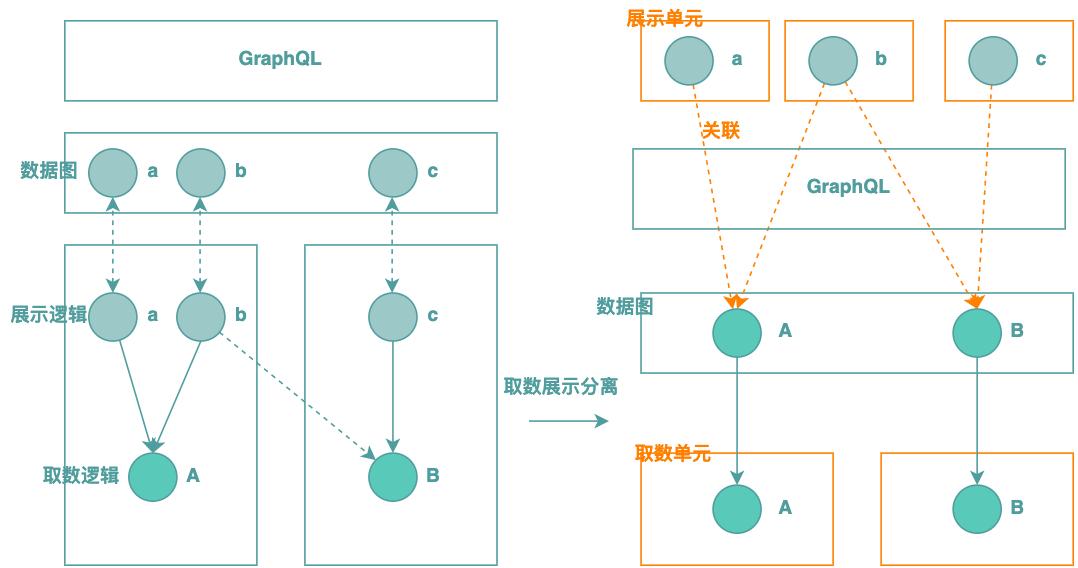 图7 取数展示分离+元数据描述