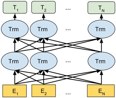 图4 BERT网络结构图