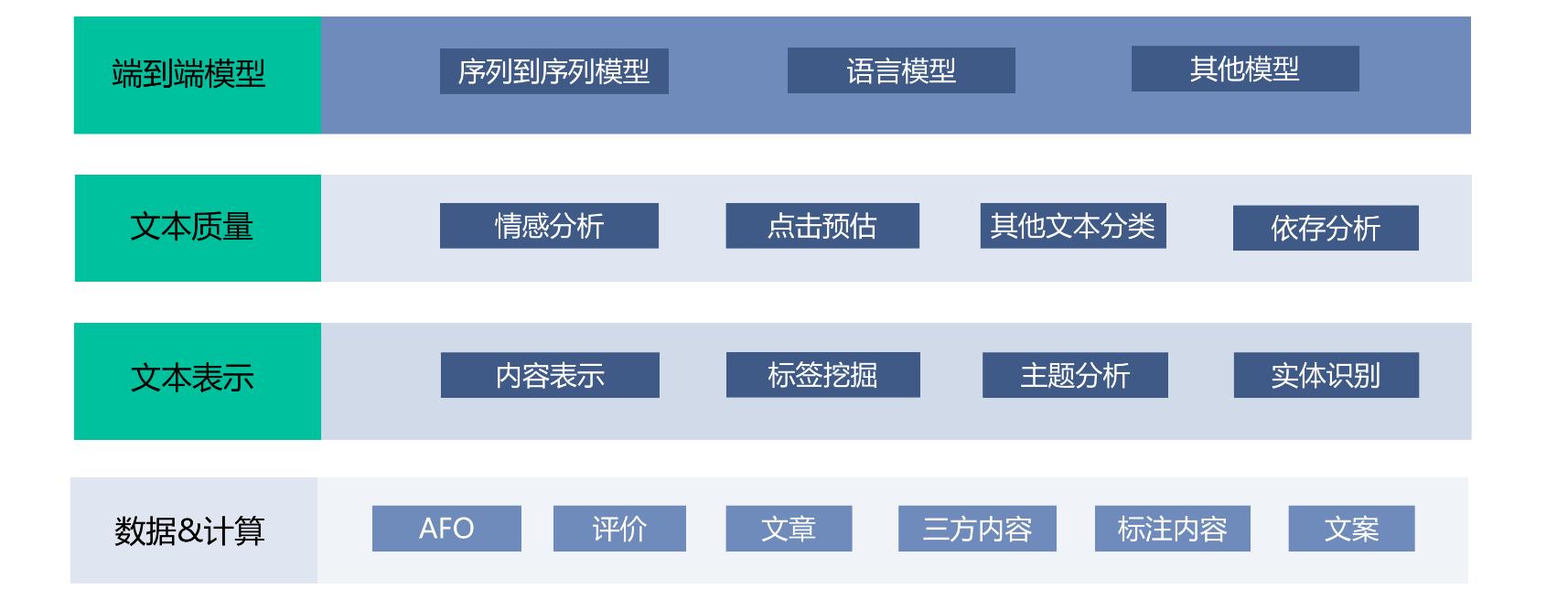 图8 文本生成应用的基础能力模块