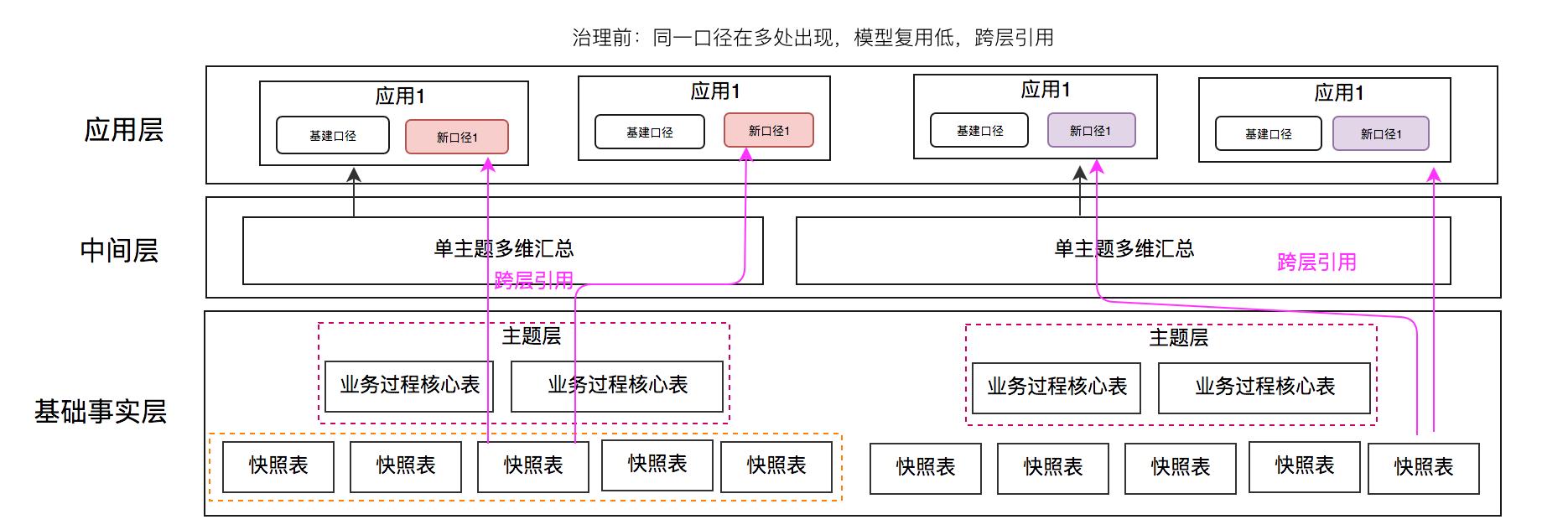 治理前模型架构