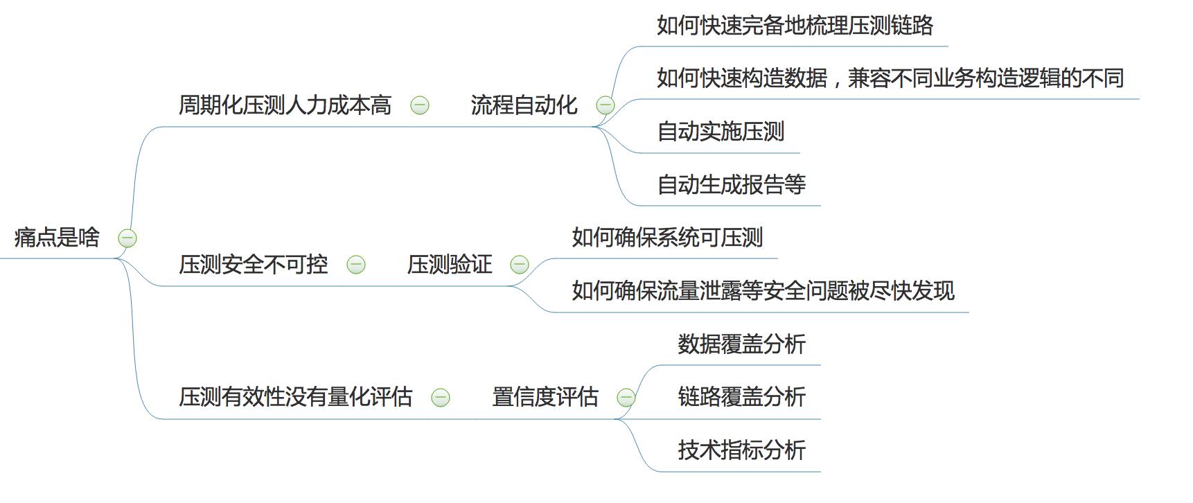 图2 问题分析