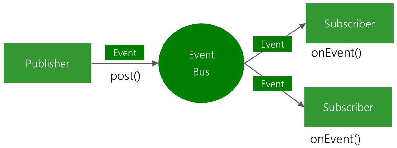 图片摘自EventBus GitHub主页