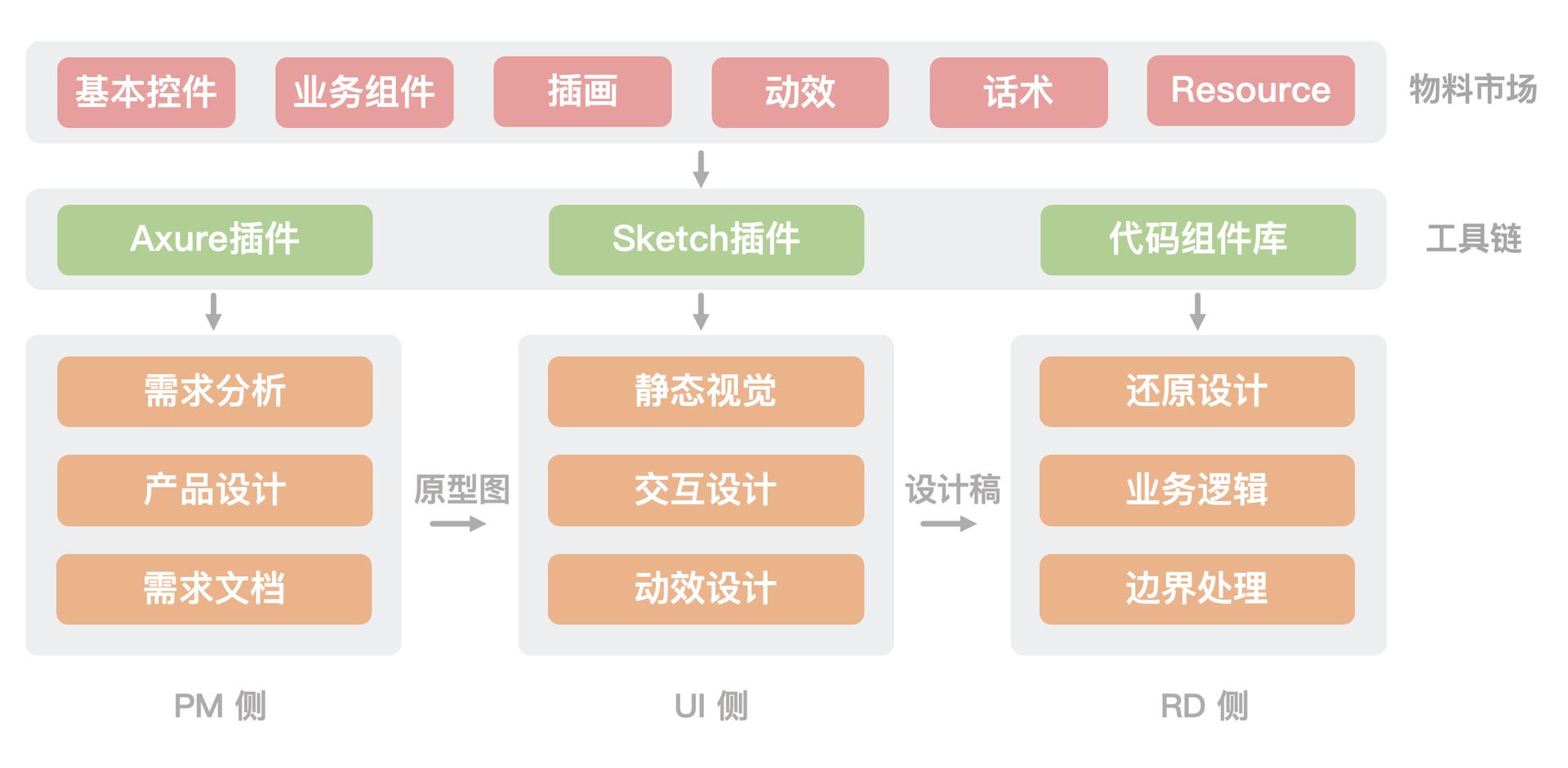 袋鼠UI工具链体系