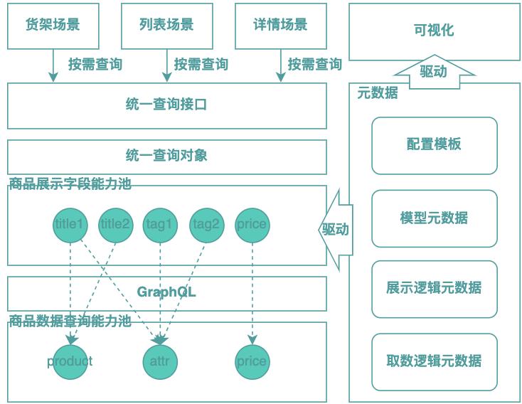 图6 基于GraphQL BFF的改进思路