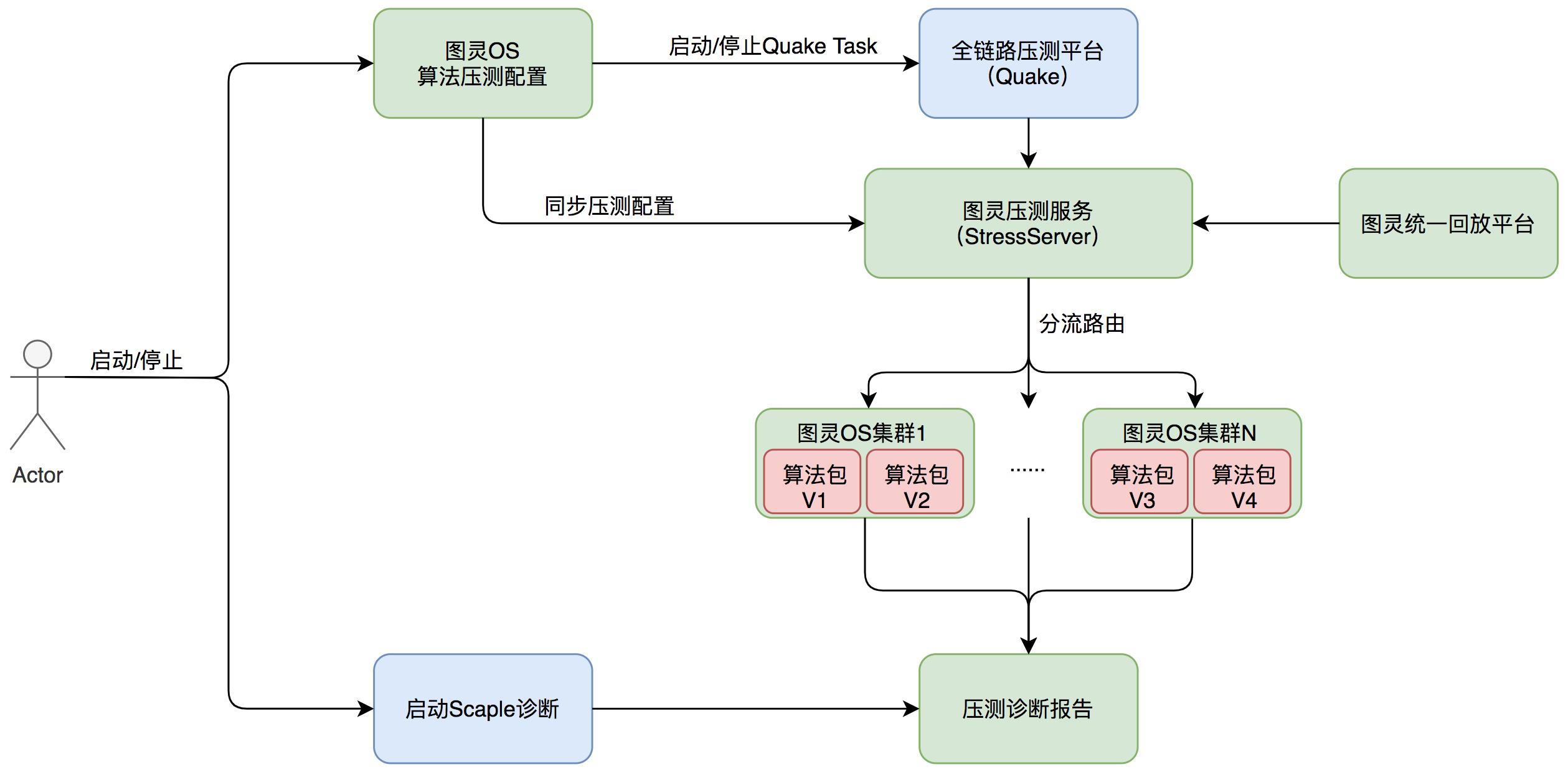 图12 图灵全链路压测及性能诊断示意图