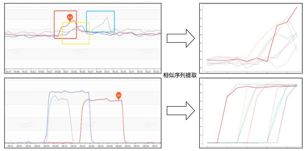 图16 规律波动偏移相似序列提取