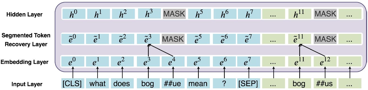 图7 词还原机制的工作原理