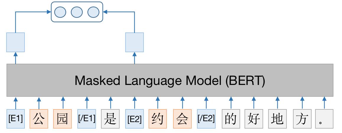 图16 概念承接关系判别模型
