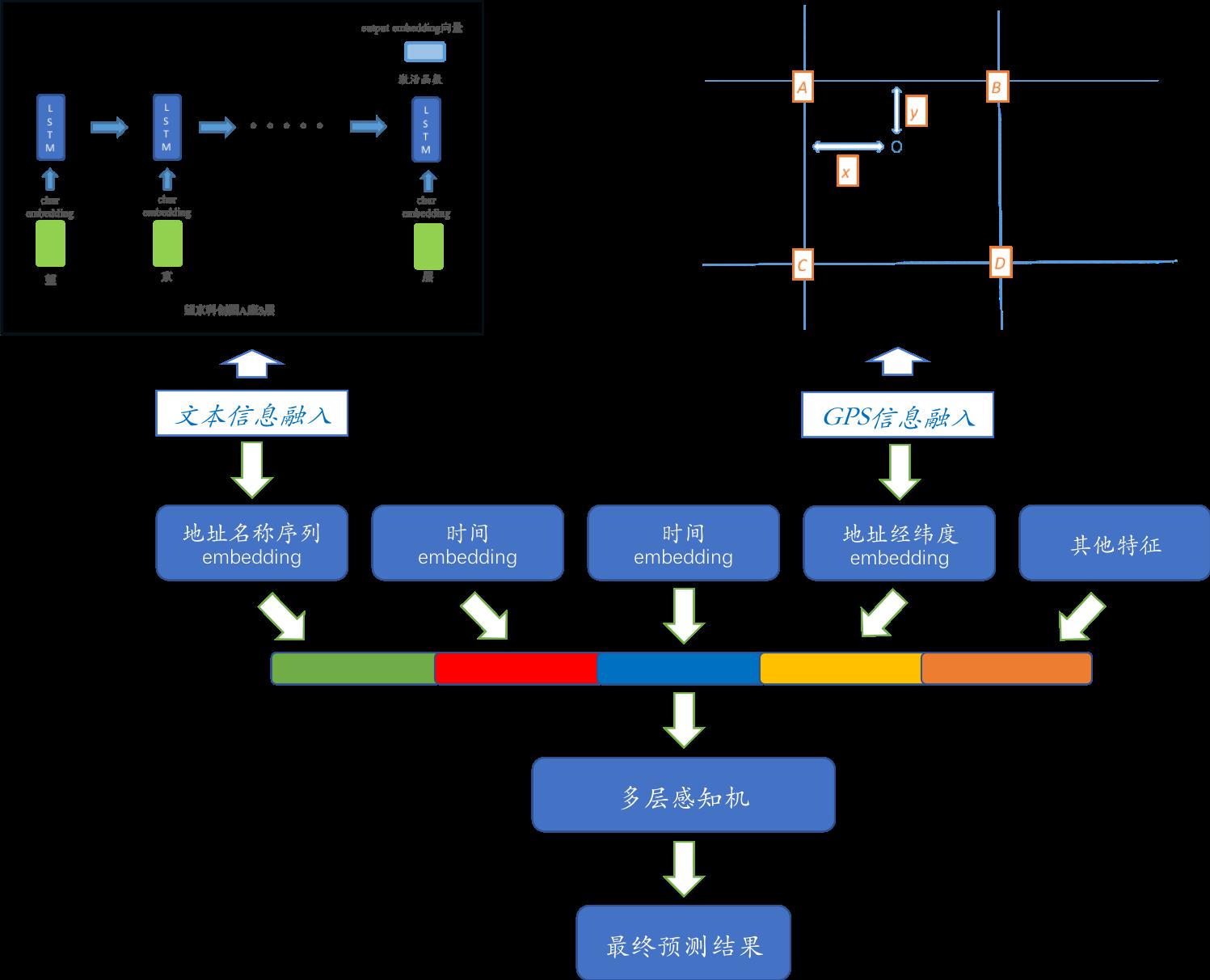 模型结构示意图