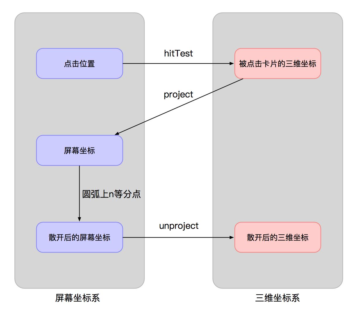 图11 投射过程
