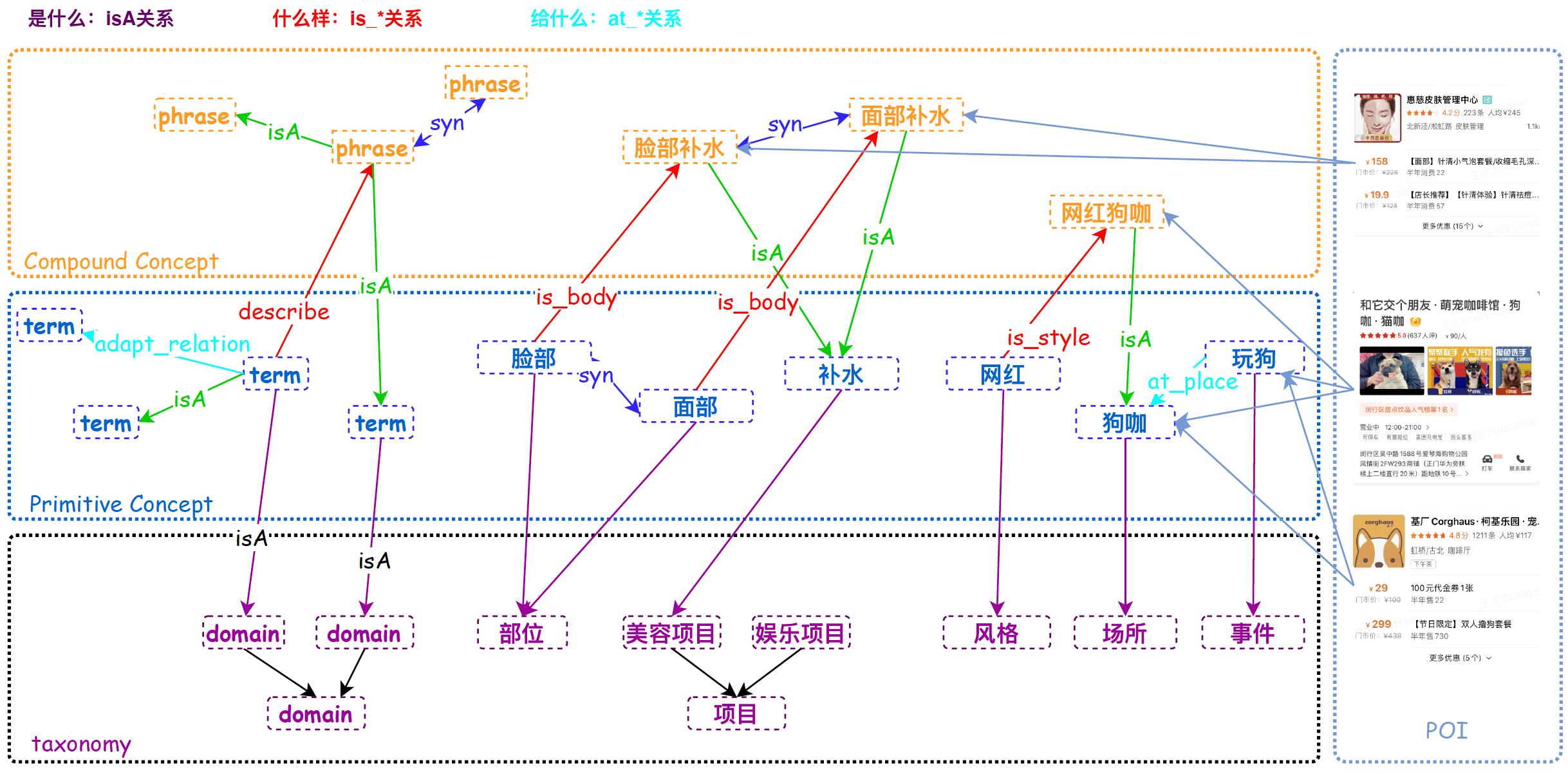 图2 常识性概念图谱关系