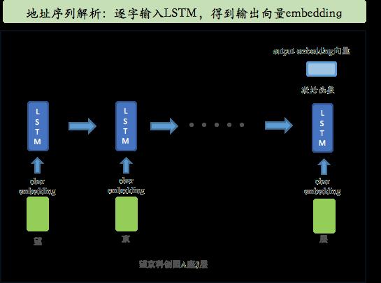 地址信息输入charLevel模型