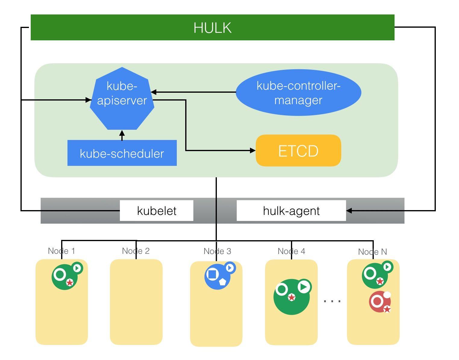 HULK-Kubernetes架构图