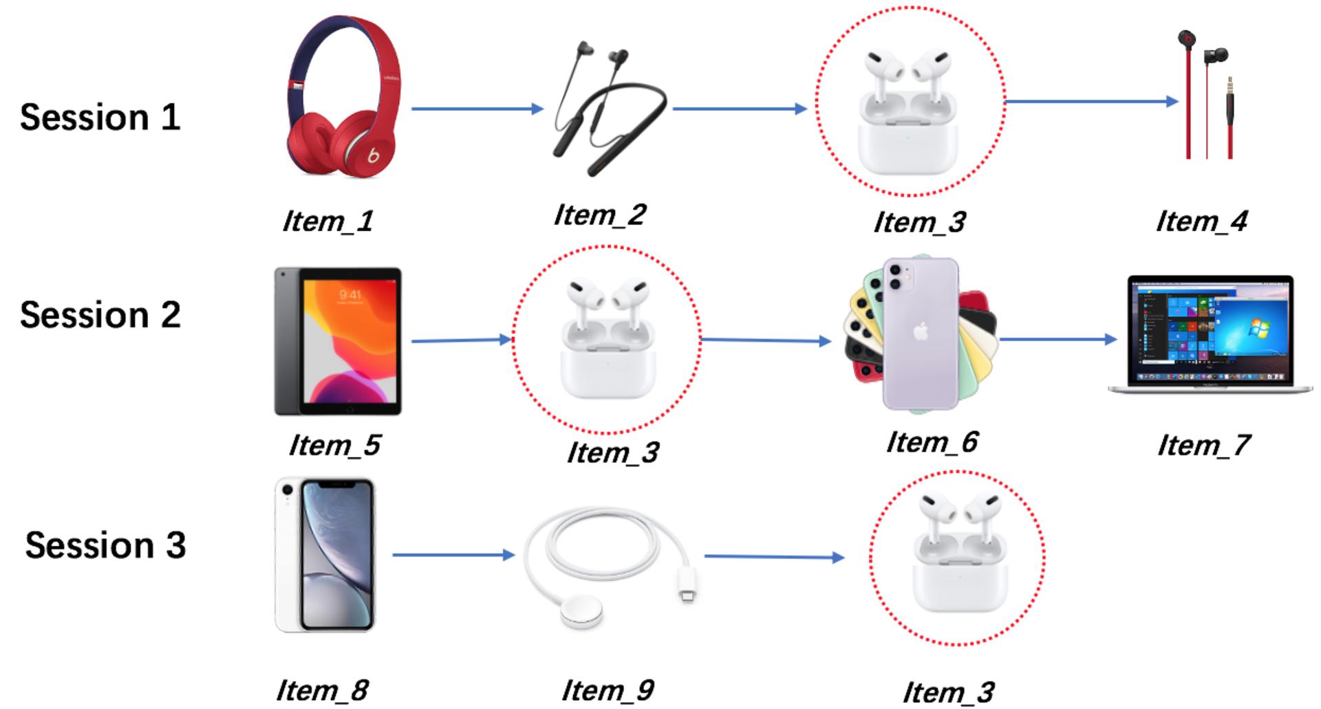 图1 跨会话item的Toy样例