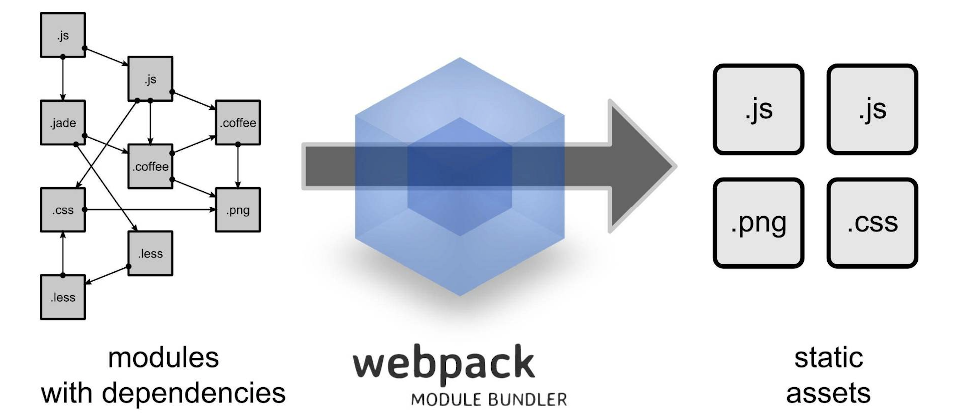 Webpack处理流程示意