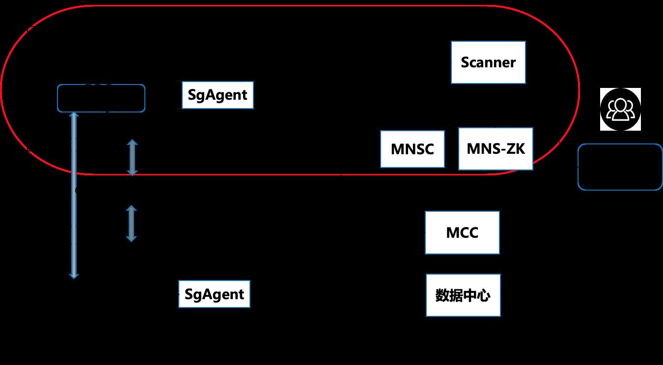 图1 MNS 1.0架构
