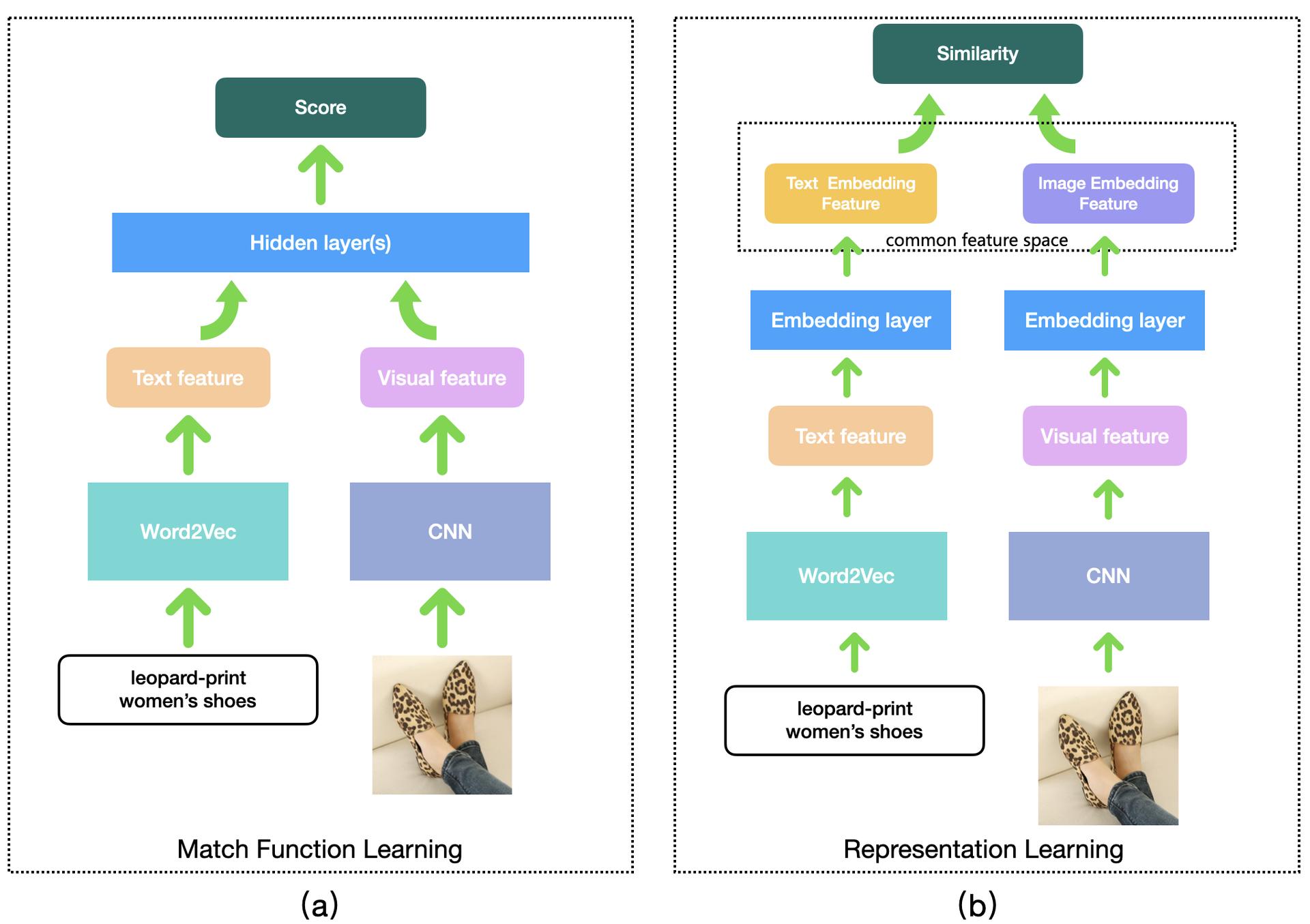 图3 常用的多模态匹配解决思路