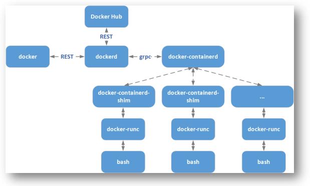 图4 Docker架构图