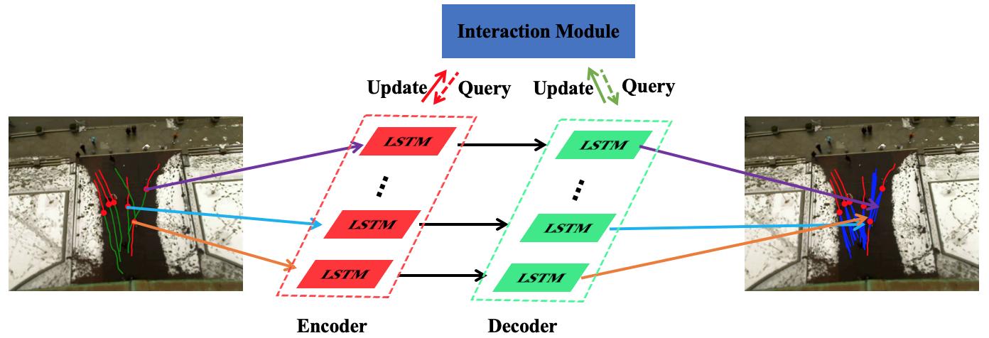 图3 竞赛使用的基于世界模型的预测算法