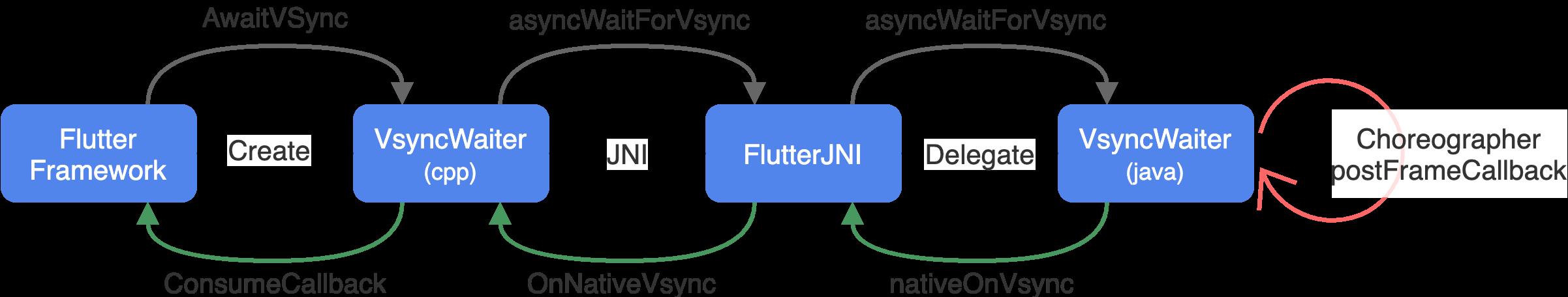 Flutter VSync