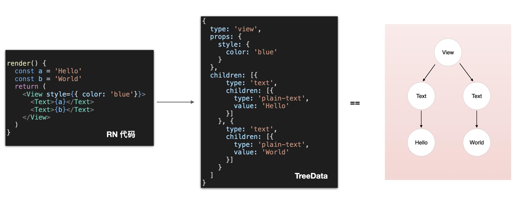 图3 RN代码转换TreeData示例图