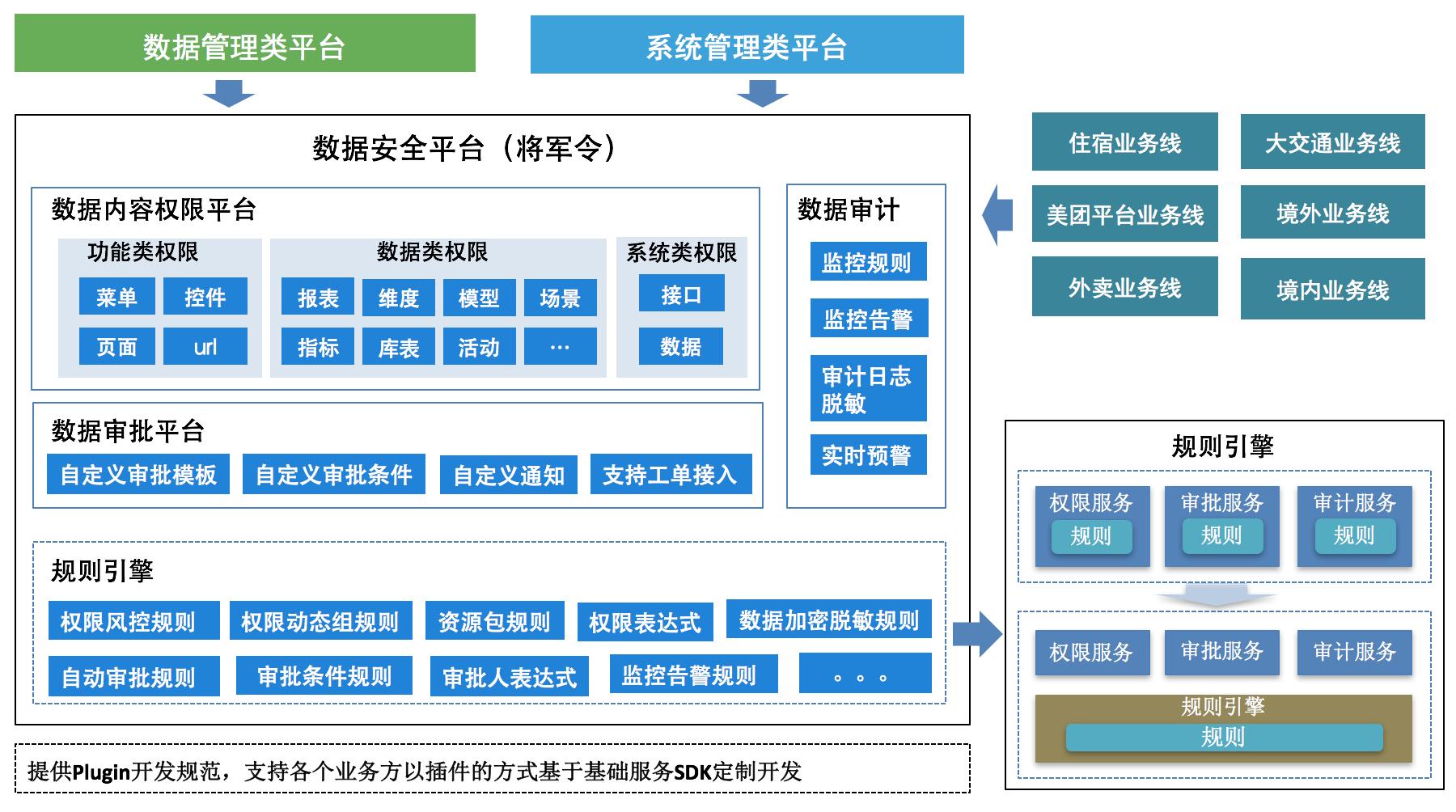 图17 总体架构与展望