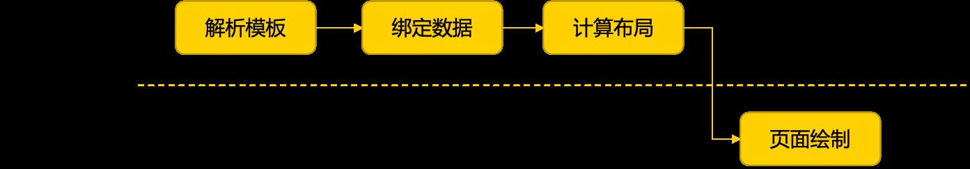图8 动态卡片的页面绘制流程