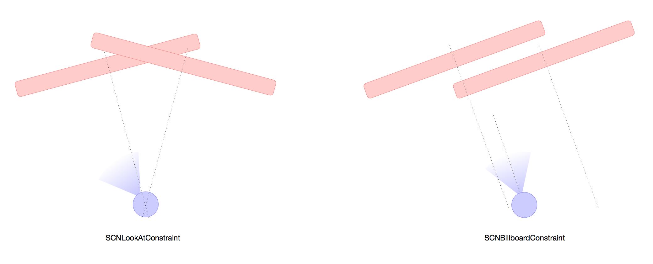 图9 卡片朝向的两种约束