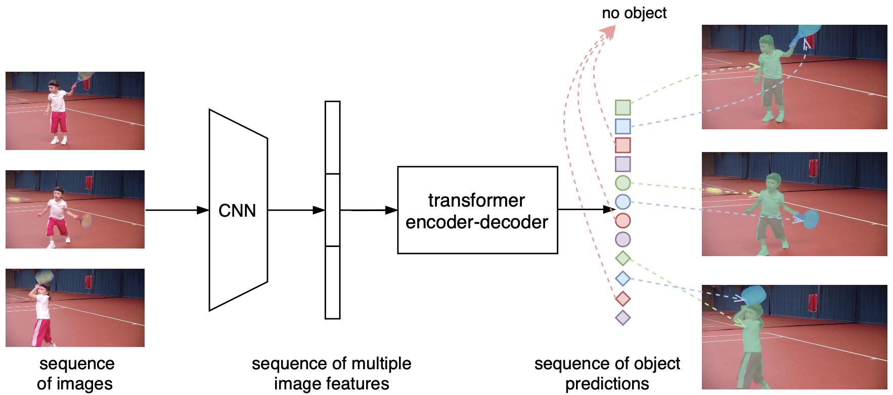 图2 VisTR算法框架
