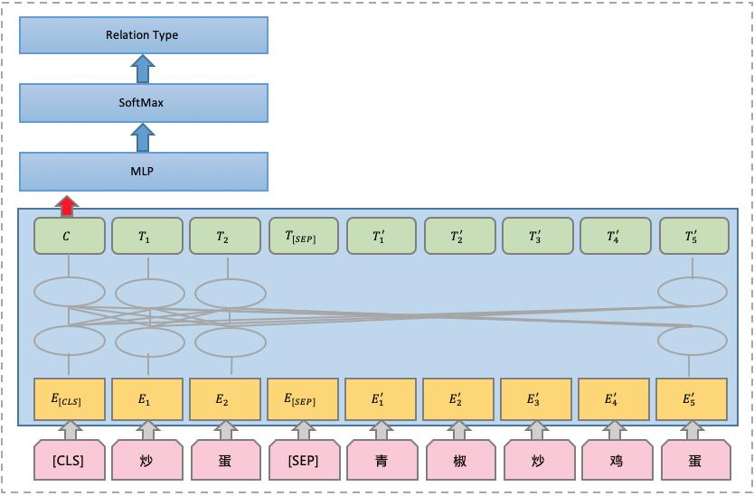 图9 分类模型