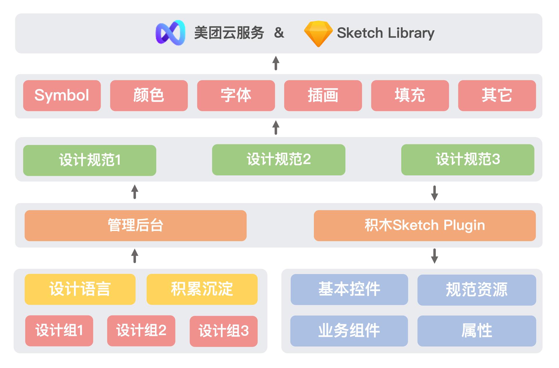 积木Sketch Plugin平台化示意