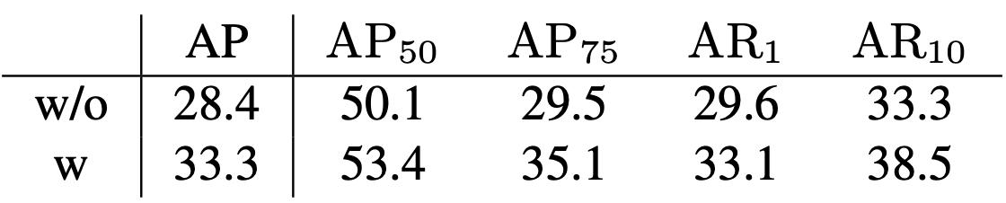 表4 有无positional encoding的实验效果对比