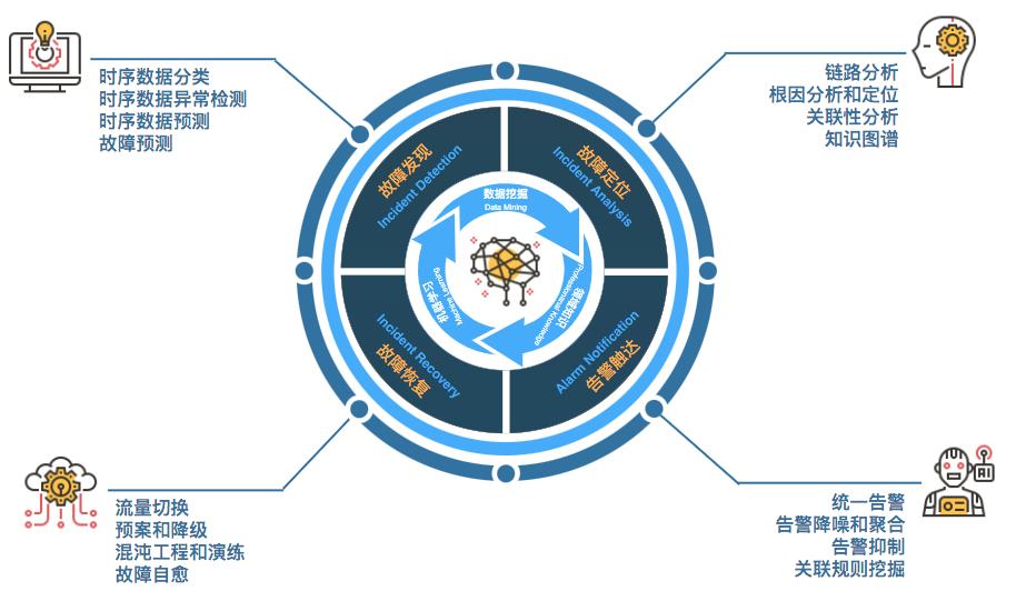 图3 故障管理体系核心能力关系图