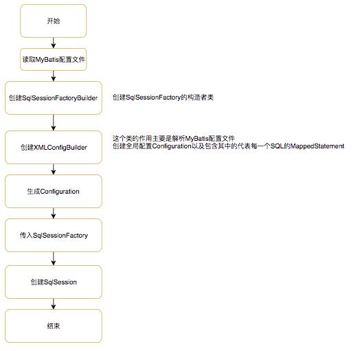 图2 框架初始化流程