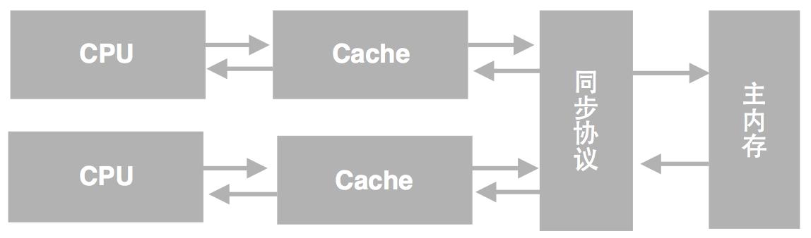 处理器Cache模型