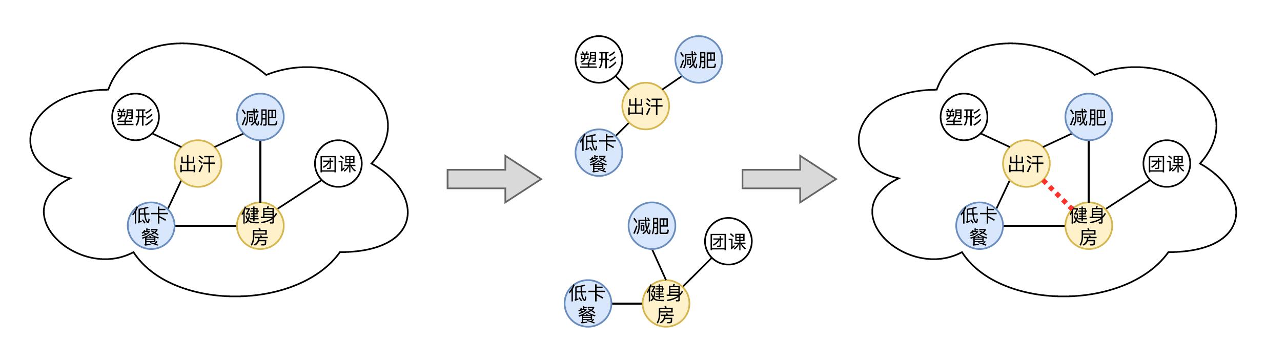 图17 概念承接关系补足图示