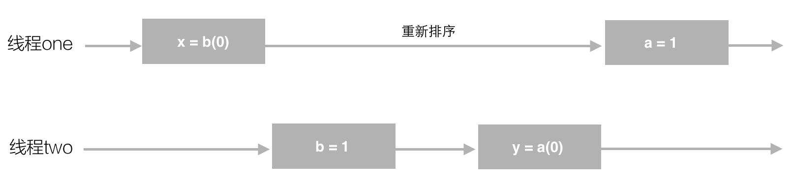 重排序图解