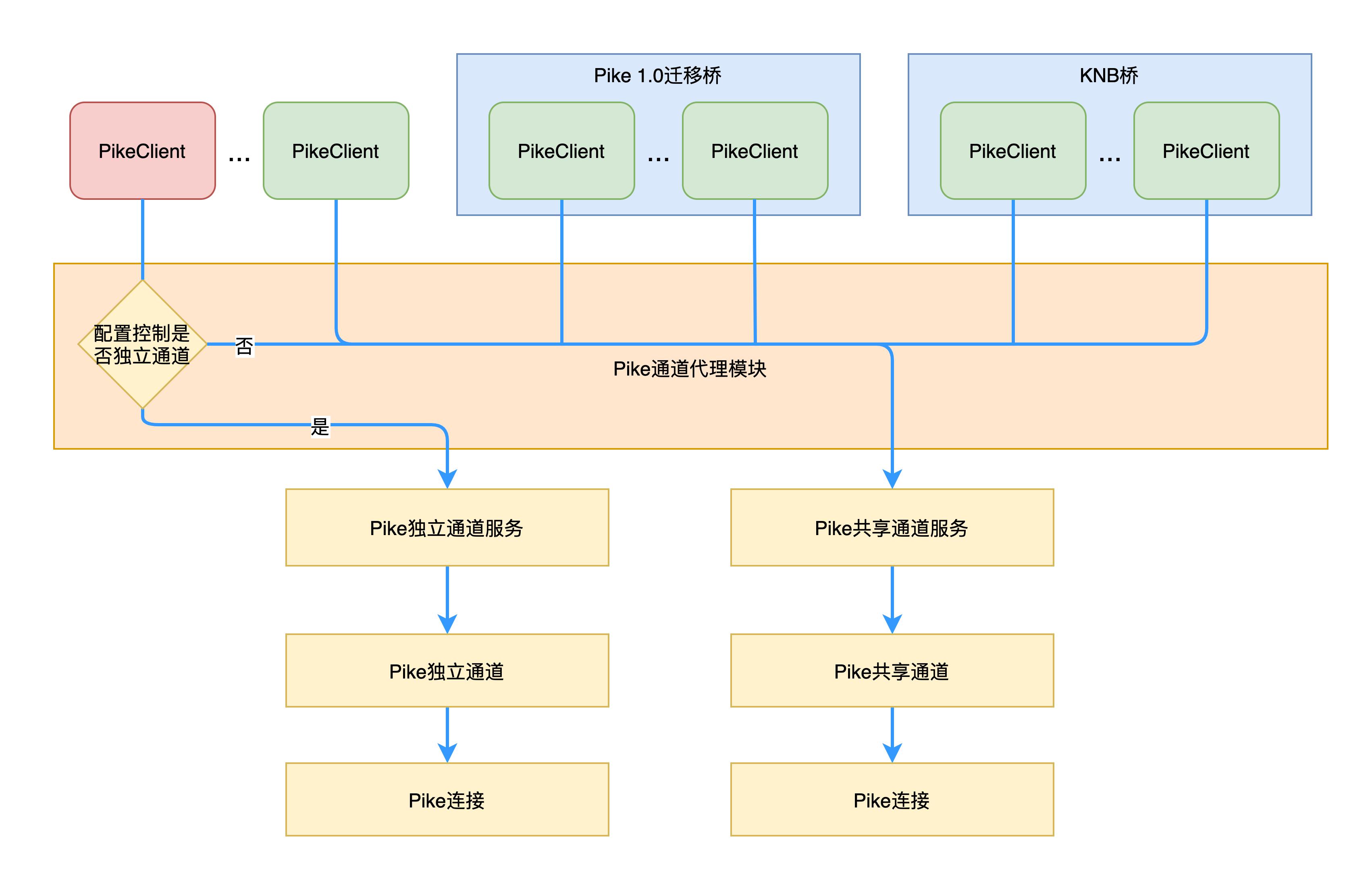 图7 PikeClient工作模式示意图