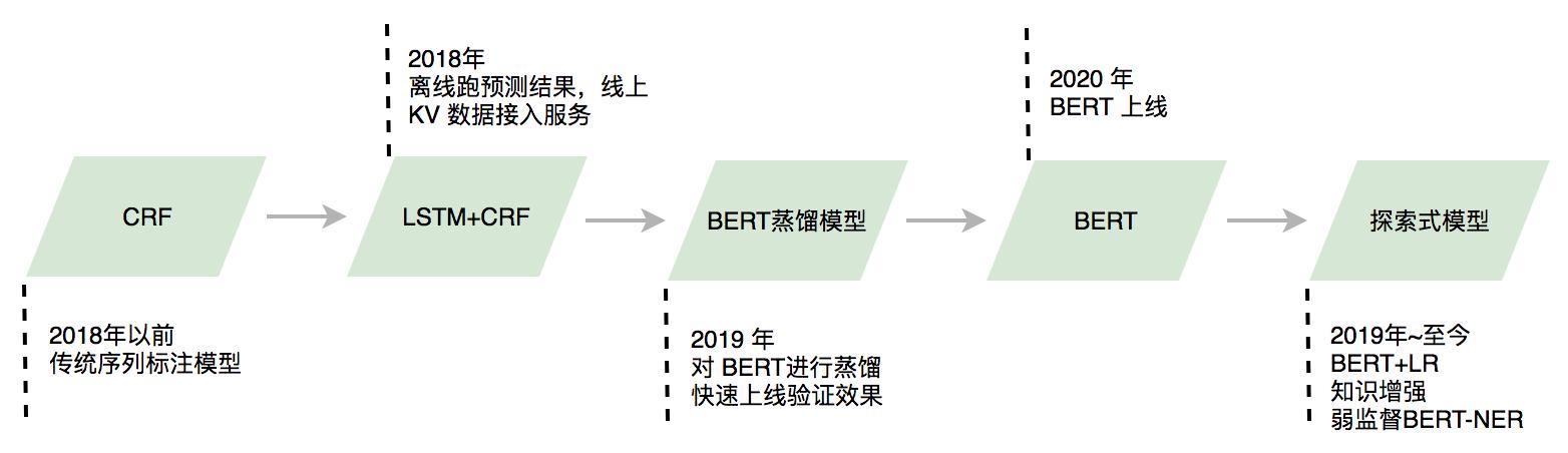 图5 NER模型演进