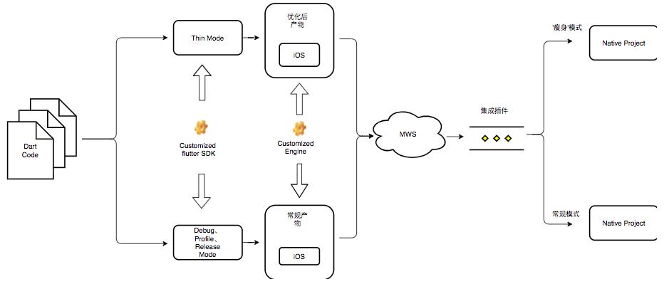 图11 Flutter产物发布集成流程示意图