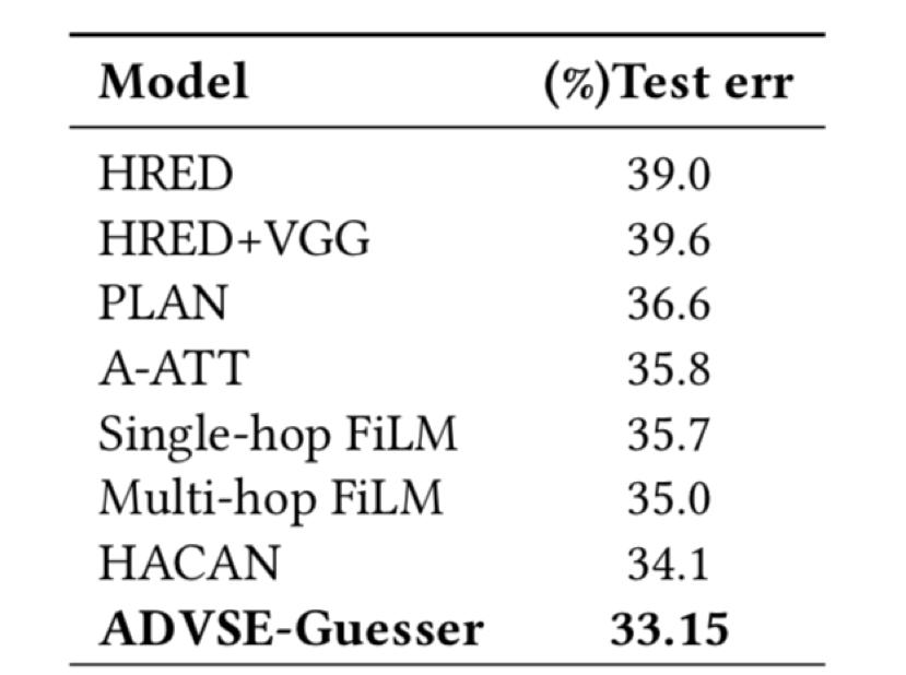 表2 Guesser任务性能对比,评测指标为错误率