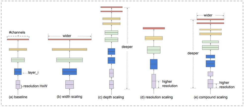图7 Efficientnet网络宽度、深度、输入分辨率的变化组合