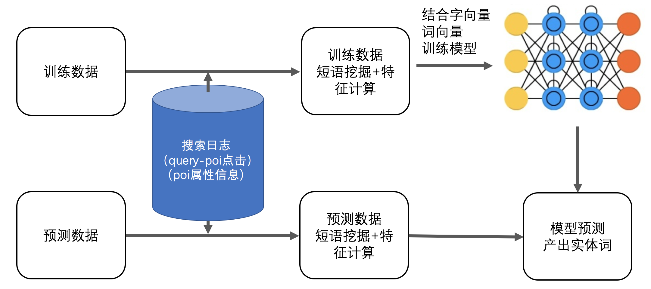 图8  融合搜索日志特征的Lattice-LSTM构建流程